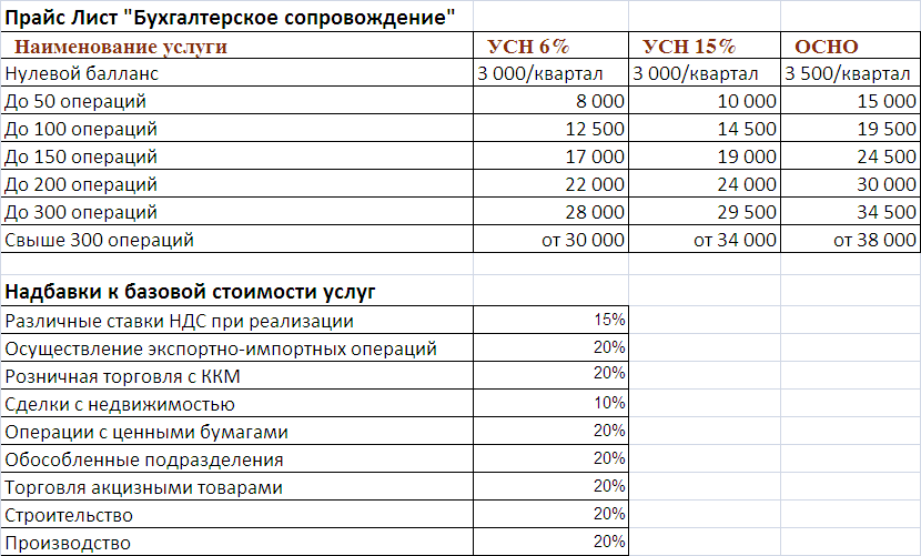 Расценки за бухгалтерские услуги уточненная декларация по енвд